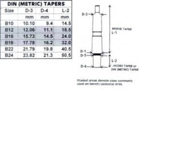 Chuck_taper_chart_furokup_meret_tablazat_B_metric
